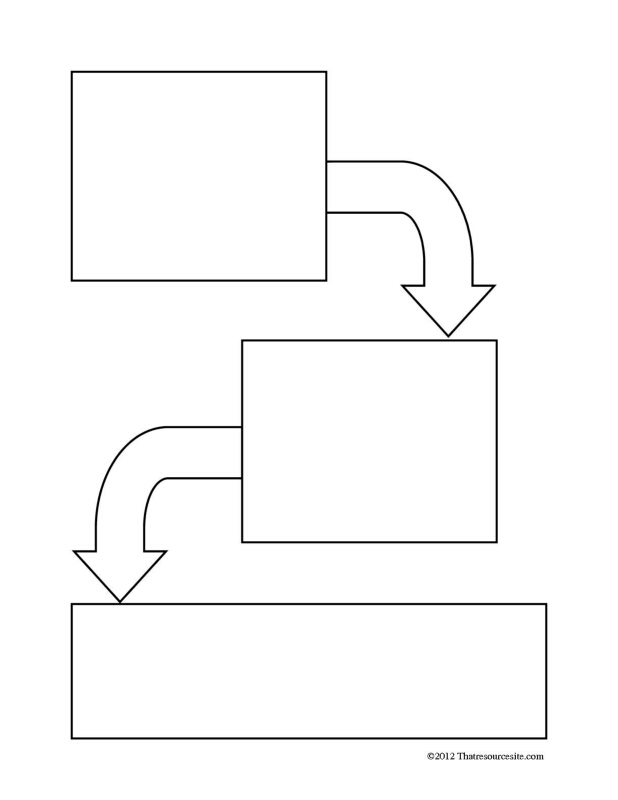 Three-Step Process Graphic Organizer Worksheet - That ...