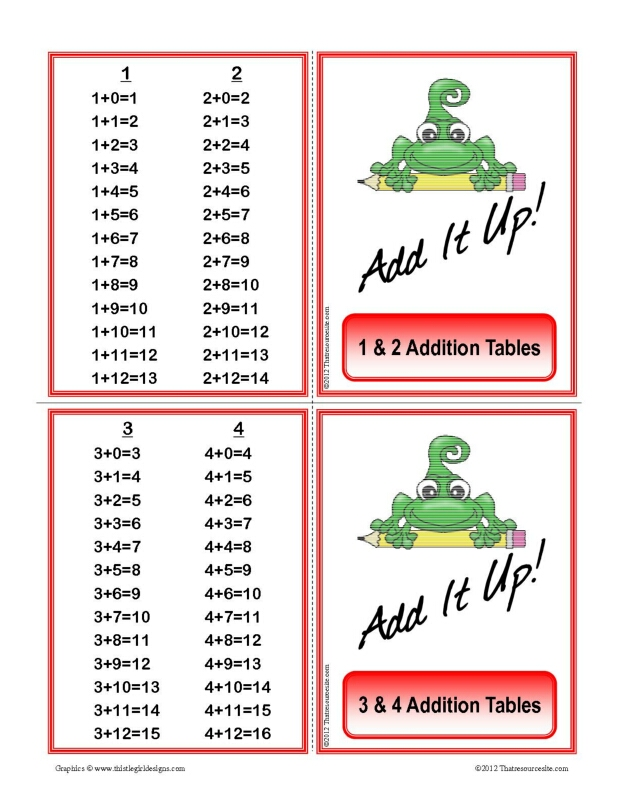 Addition Tables Learning Cards