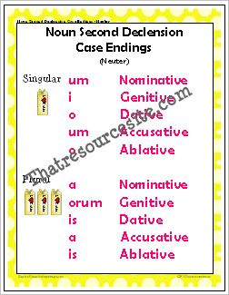 Latin Poster for Noun Case Endings 2nd Declension (Neuter)